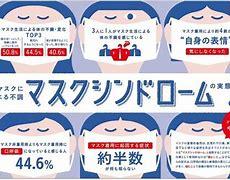 マスク着用によるリスク
